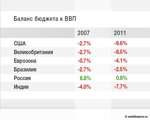 Улюкаев: бюджет в этом