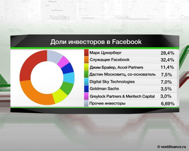 Акции Facebook впервые
