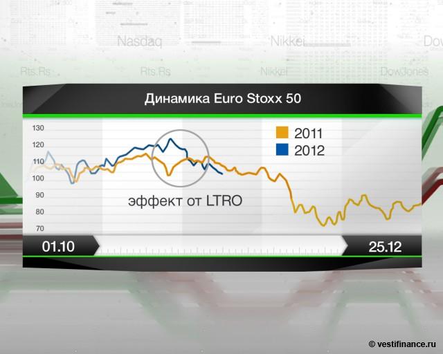 Европейские рынки растут