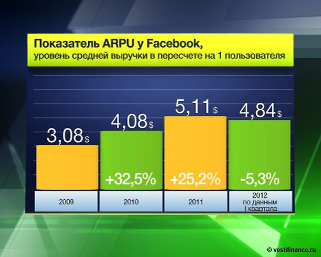 Ужас инвестора: Facebook