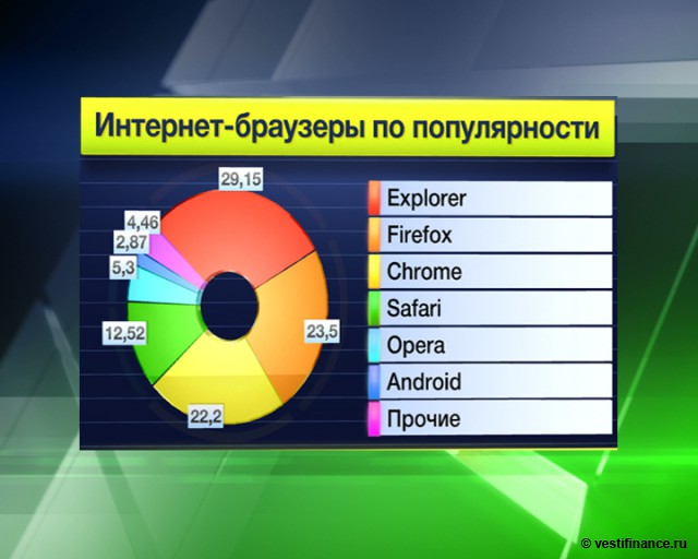Акции Opera взлетели на
