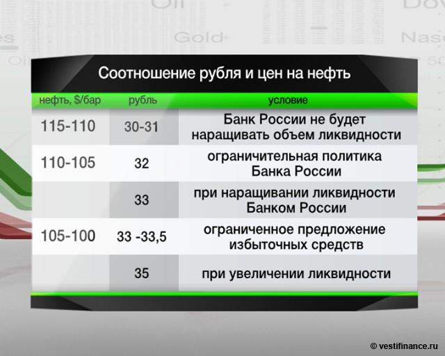 Рубль замедлил падение.