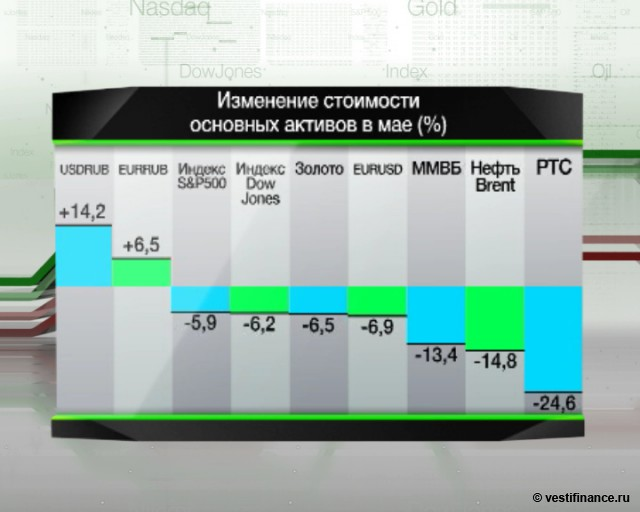 Цены на нефть и металлы