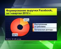 Пользователи Facebook