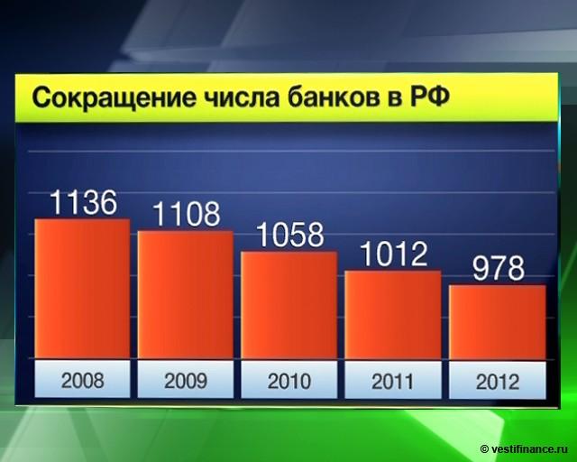 Банки РФ не очень готовы