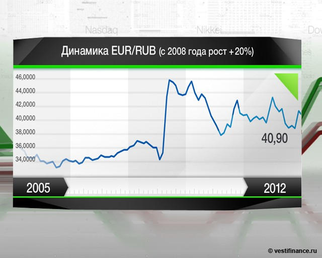Рубль упал, приподнялся