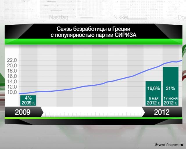 Безработица в Греции за