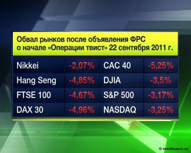 Инвесторы ждут от ФРС
