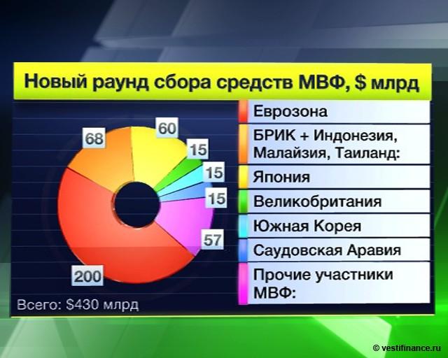 МВФ набирает вес