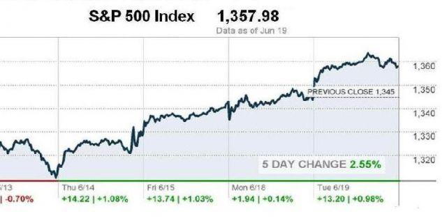 Рынки наготове в