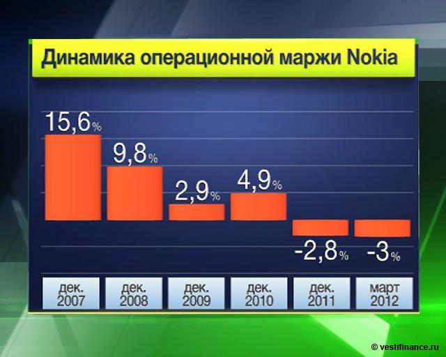 Nokia будет выживать