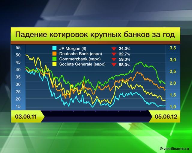 Как банки прячут риски