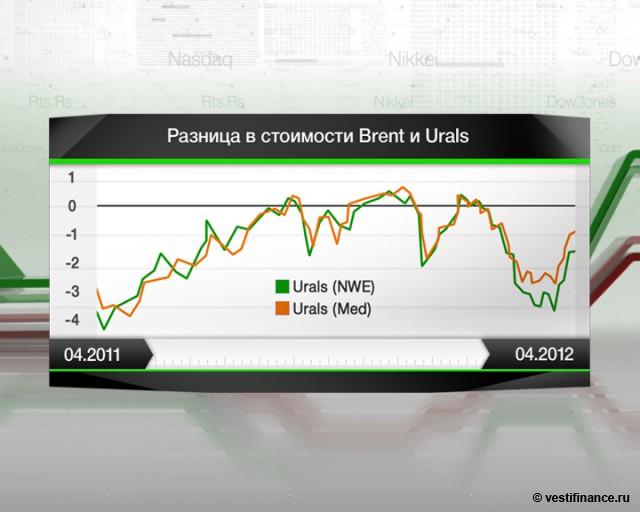 В июне цена нефти Urals