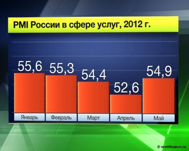 Индекс PMI в российском