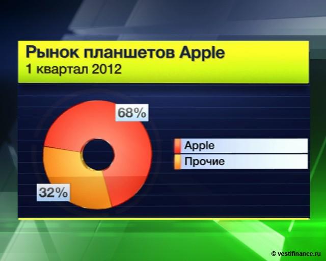 Apple готовится к