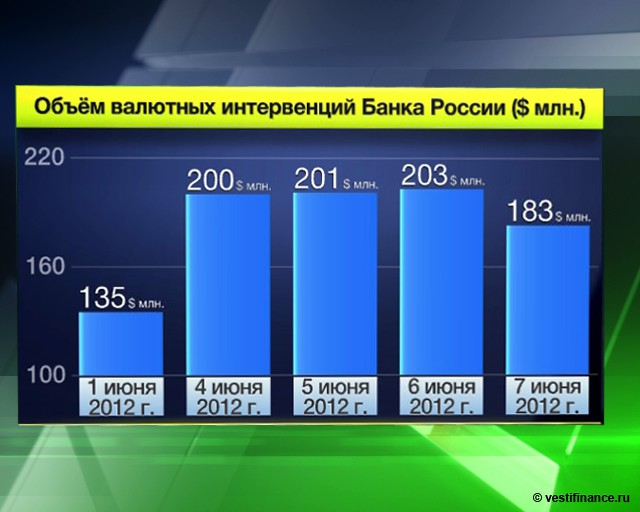 ЦБ РФ сокращает продажу