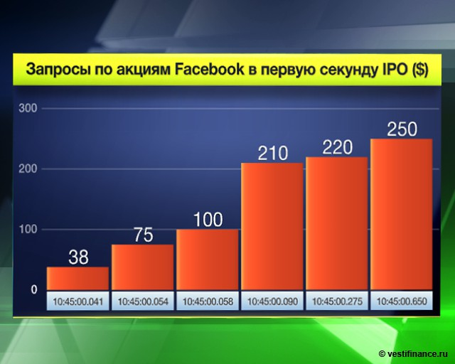Facebook проводит
