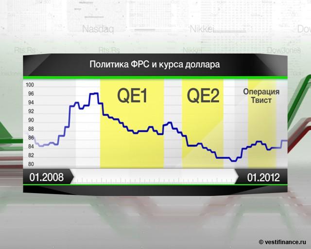 ФРС одобрит QE3, если не
