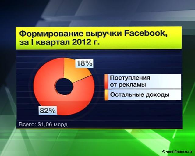 Акции Facebook снова