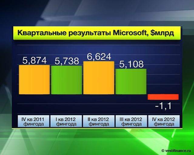 Microsoft может повысить