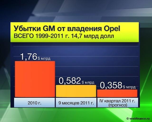 Opel вынужден сокращать