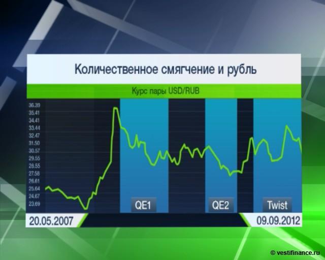 Курс рубля остался