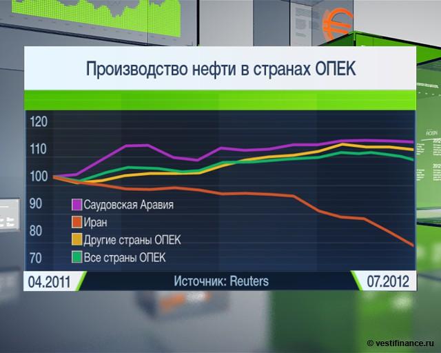 Цены на нефть снизятся