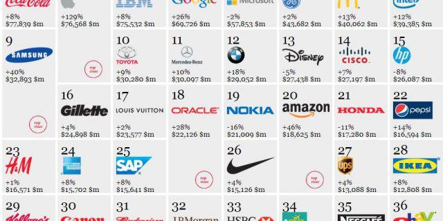 Топ-100 лучших брендов