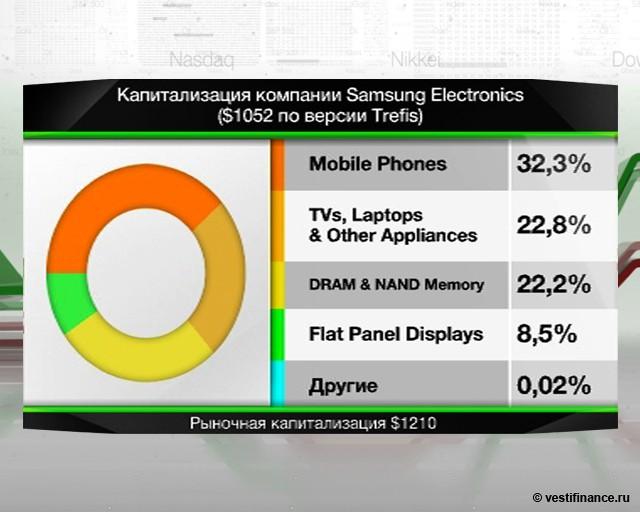 Samsung получила