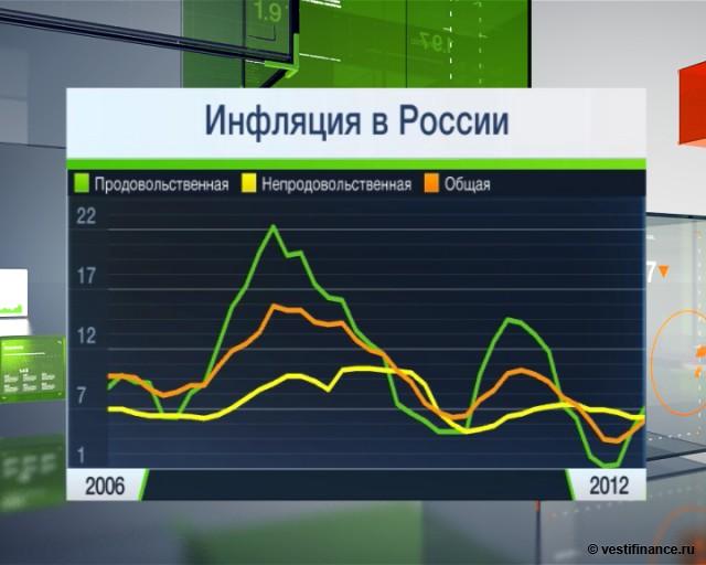 Улюкаев: прогноз МЭР по