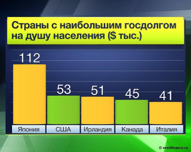 Внутренний долг РФ вырос
