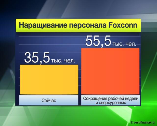 Foxconn дорожает на 17%