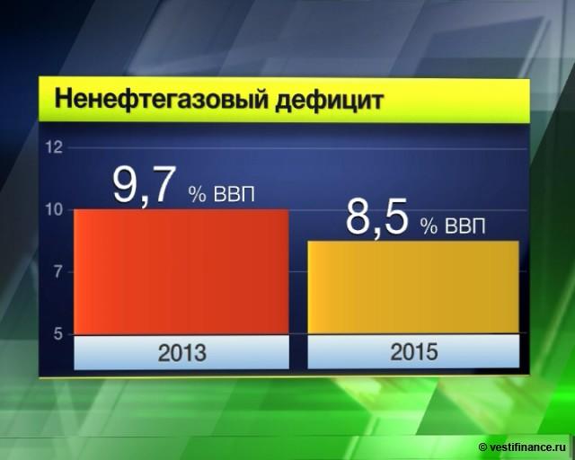 Бюджет РФ на 2013-2015