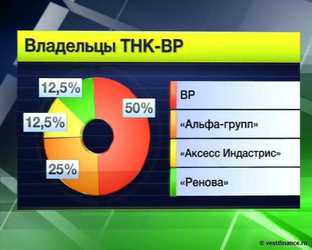 BP согласна продать