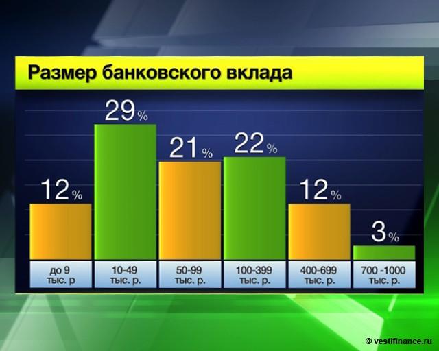 Ставки по кредитам в РФ