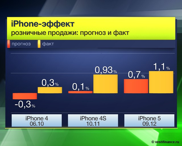 Apple увеличила прибыль