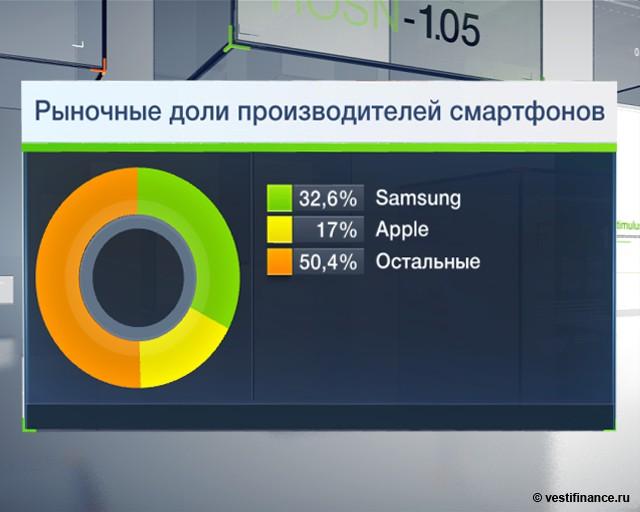 Прибыль Samsung выросла