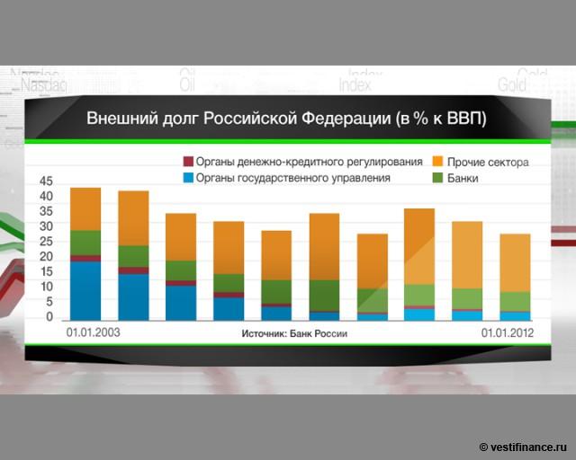 Внешний долг РФ снизился
