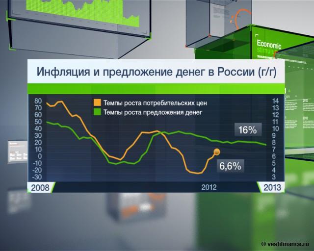 Банк России: инфляция в