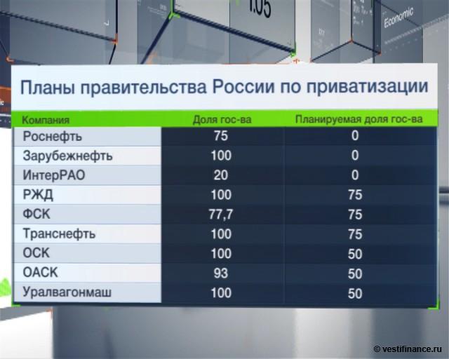 Медведев: приватизация