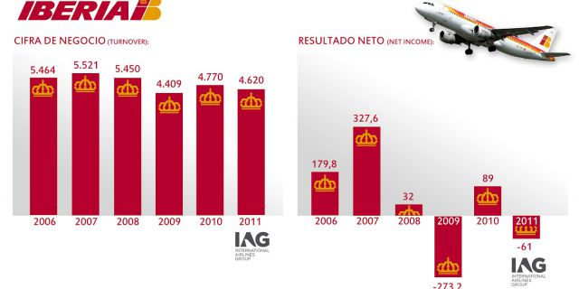 Испанскую авиакомпанию