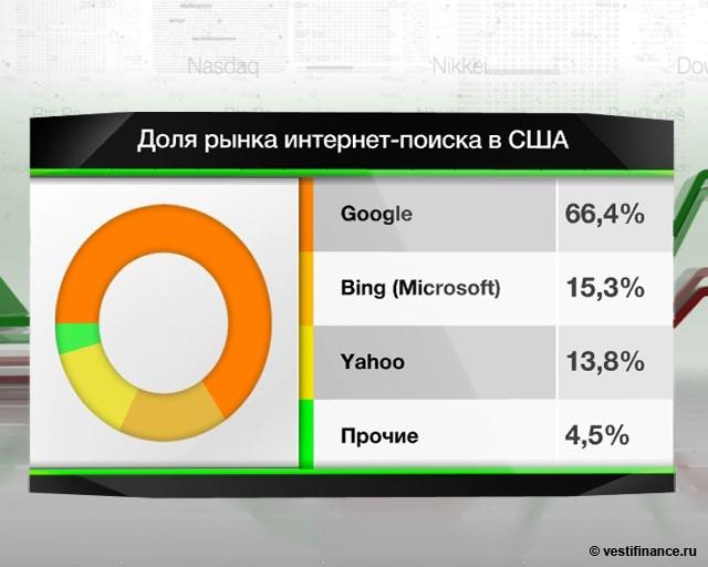 Facebook и Yahoo! не