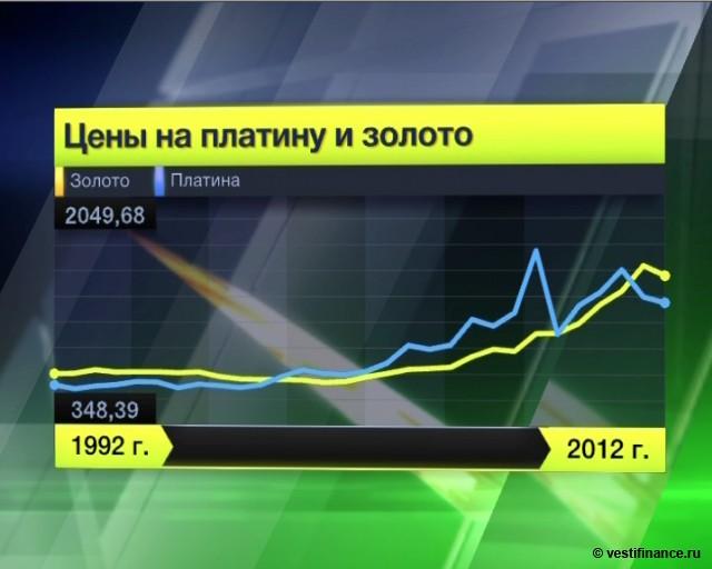 Цены на золото продолжат
