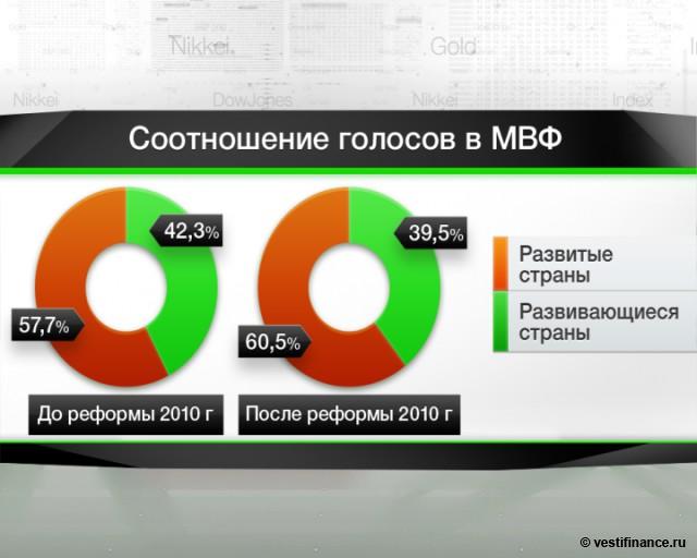 Силуанов: квоты в МВФ