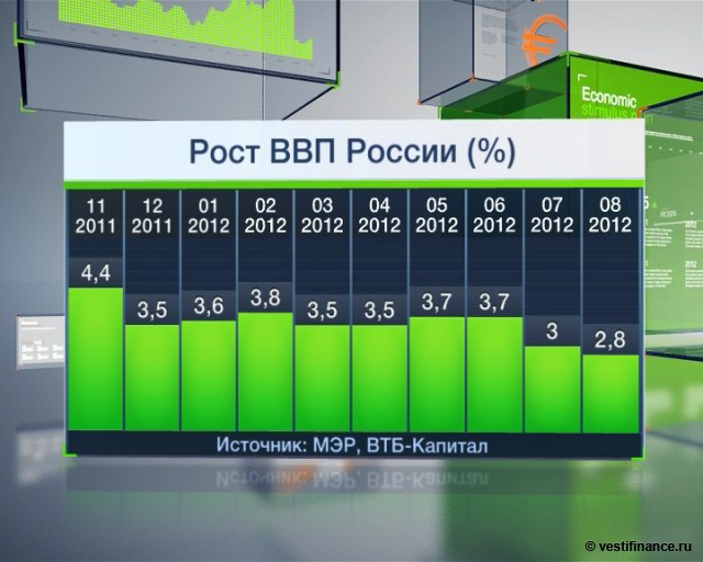 Белоусов: ВВП России