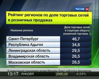 Российским ритейлерам
