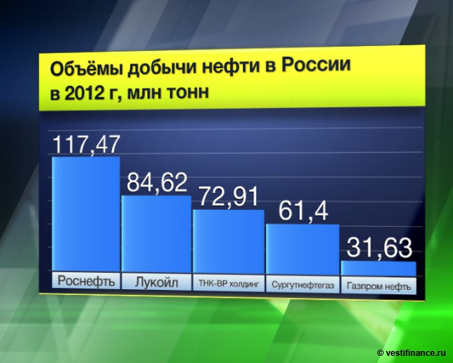 Запасы нефти в РФ