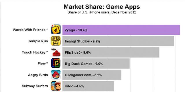 Топ самых популярных игр
