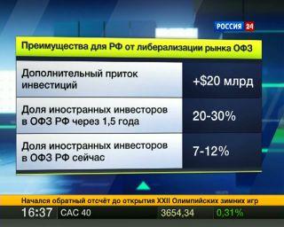 S amp;P: рублевый рынок