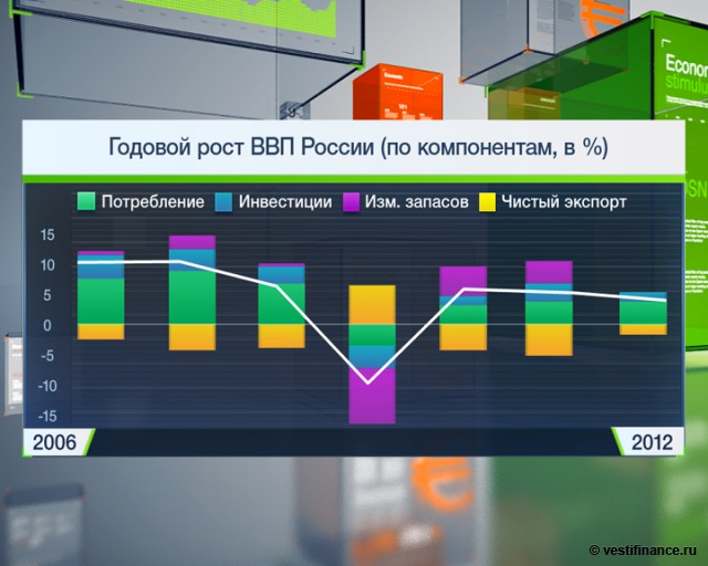Клепач: рост ВВП России